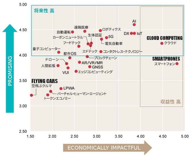 Graph of Promising Tech in Japan